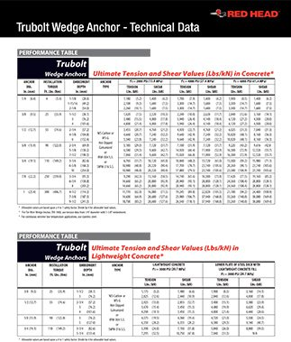 Trubolt Wedge Anchor - Technical Data